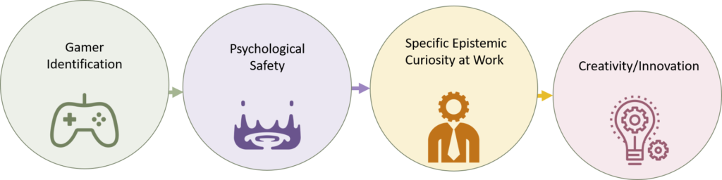 Image of the Gamer Identity Innovation model. It is proposed that Gamer Identification leads to psychological safety, which leads to specific epistemic curiosity at work, which leads to creativity and innovation.